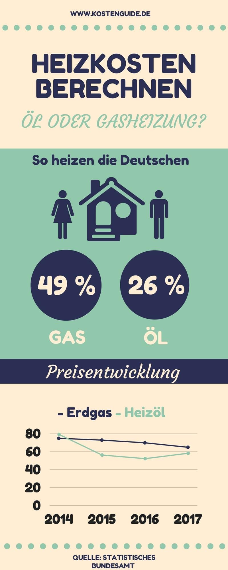 Heizkosten berechnen Heizkostenvergleich Öl Gas So heizen die Deutschen