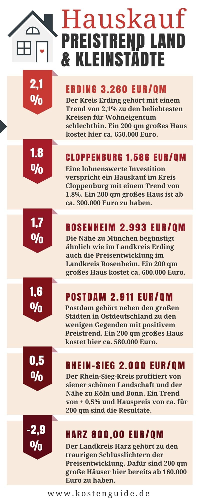 Was kostet ein Haus Immobilienpreise Deutschland 2018 Hauspreise Deutschland