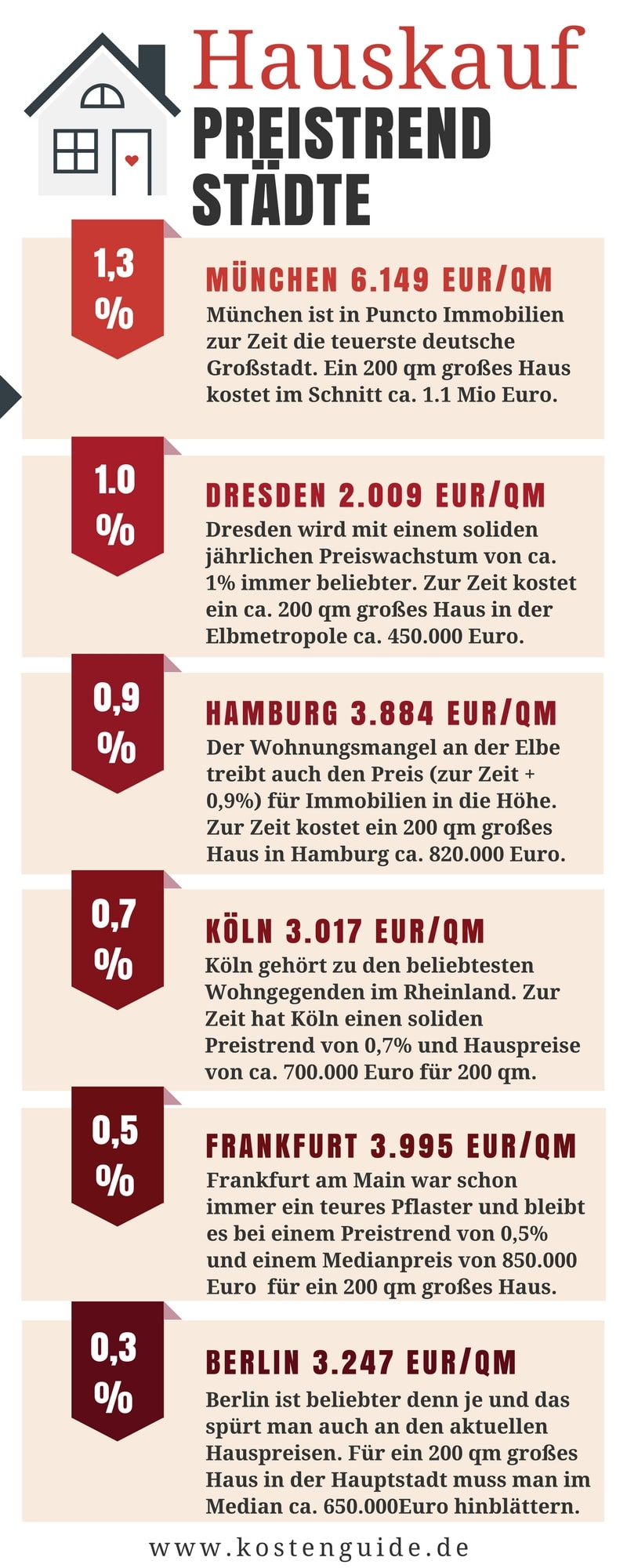Hauskauf Preise Deutschland 2018 Immobilienpreise Deutschland 2018